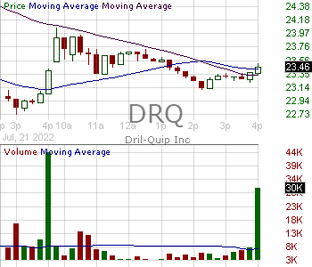 DRQ - Dril-Quip Inc. 15 minute intraday candlestick chart with less than 1 minute delay