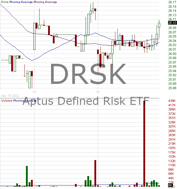 DRSK - Aptus Defined Risk ETF  15 minute intraday candlestick chart with less than 1 minute delay