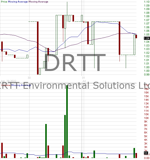DRTT - DIRTT Environmental Solutions Ltd. 15 minute intraday candlestick chart with less than 1 minute delay