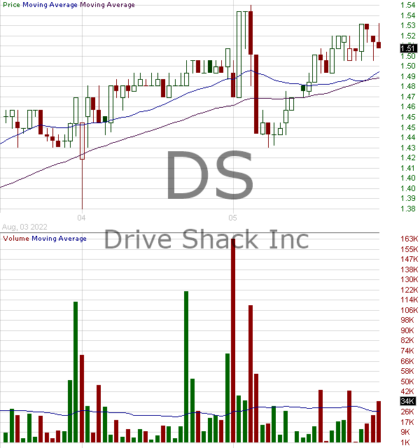 DS - Drive Shack Inc. 15 minute intraday candlestick chart with less than 1 minute delay