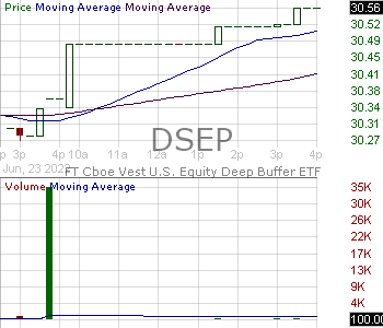 DSEP - FT Cboe Vest U.S. Equity Deep Buffer ETF - September 15 minute intraday candlestick chart with less than 1 minute delay