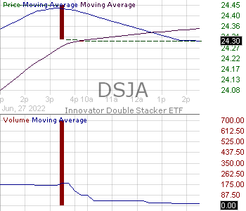 DSJA - Innovator Double Stacker ETF - January 15 minute intraday candlestick chart with less than 1 minute delay