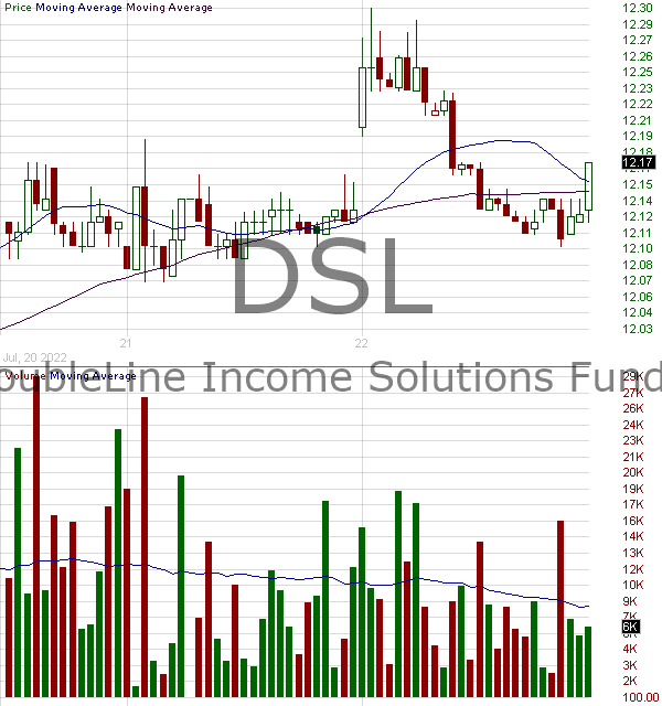 DSL - DoubleLine Income Solutions Funds 15 minute intraday candlestick chart with less than 1 minute delay