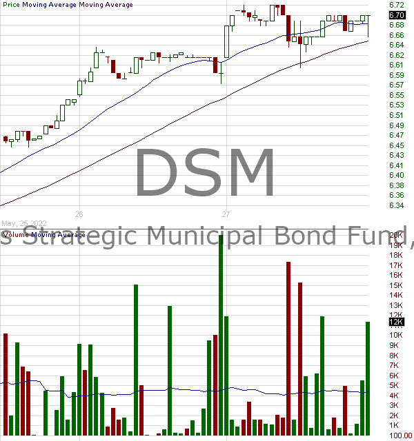 DSM - BNY Mellon Strategic Municipal Bond Fund Inc. 15 minute intraday candlestick chart with less than 1 minute delay