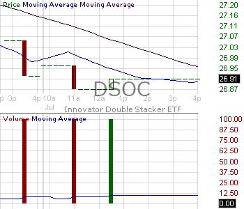 DSOC - Innovator Double Stacker ETF - October 15 minute intraday candlestick chart with less than 1 minute delay