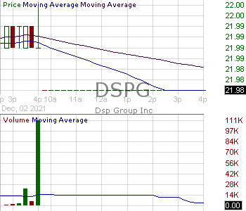DSPG - DSP Group Inc. 15 minute intraday candlestick chart with less than 1 minute delay