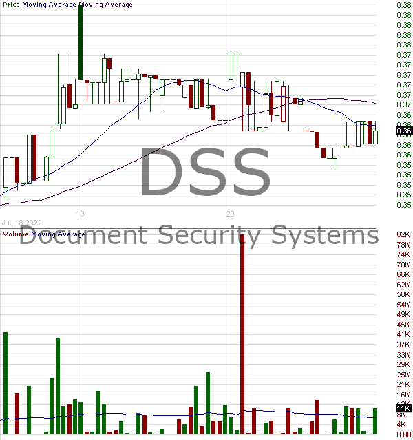 DSS - Document Security Systems Inc. 15 minute intraday candlestick chart with less than 1 minute delay