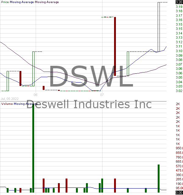 DSWL - Deswell Industries Inc. 15 minute intraday candlestick chart with less than 1 minute delay