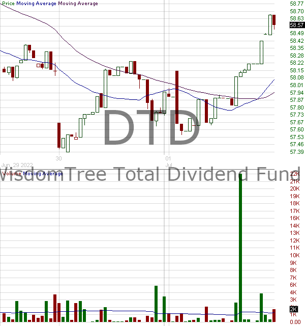 DTD - WisdomTree U.S. Total Dividend Fund 15 minute intraday candlestick chart with less than 1 minute delay