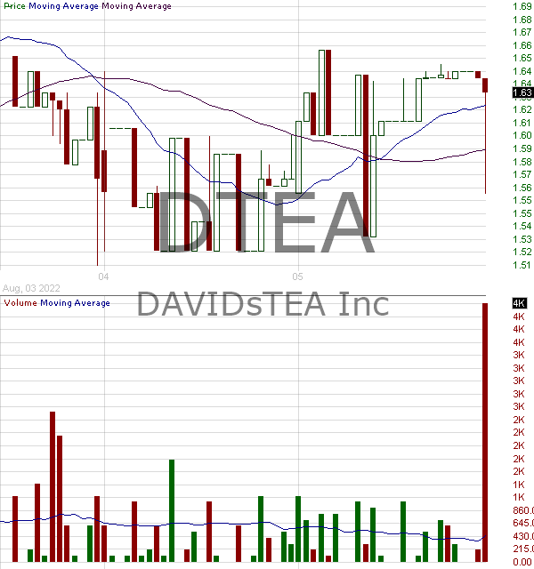 DTEA - DAVIDsTEA Inc. 15 minute intraday candlestick chart with less than 1 minute delay