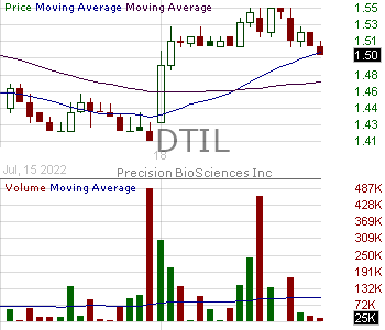 DTIL - Precision BioSciences Inc. 15 minute intraday candlestick chart with less than 1 minute delay