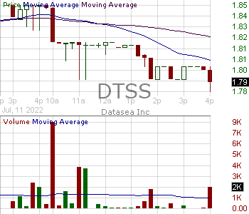 DTSS - Datasea Inc. 15 minute intraday candlestick chart with less than 1 minute delay