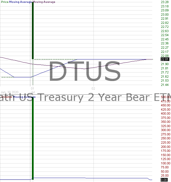 DTUS - iPath US Treasury 2 Yr Bear ETN 15 minute intraday candlestick chart with less than 1 minute delay