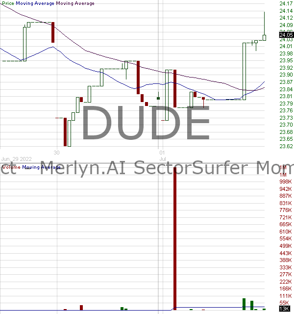 DUDE - Merlyn.AI SectorSurfer Momentum ETF 15 minute intraday candlestick chart with less than 1 minute delay