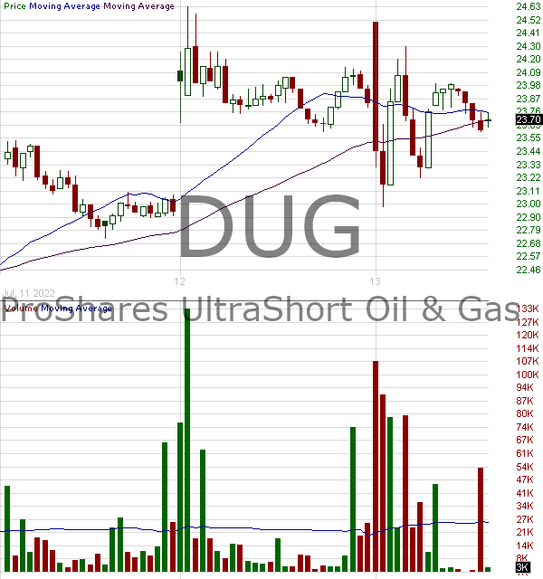 DUG - ProShares UltraShort Oil Gas 15 minute intraday candlestick chart with less than 1 minute delay