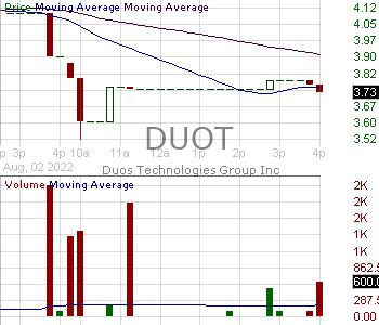 DUOT - Duos Technologies Group Inc. 15 minute intraday candlestick chart with less than 1 minute delay