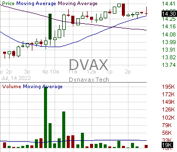 DVAX - Dynavax Technologies Corporation 15 minute intraday candlestick chart with less than 1 minute delay
