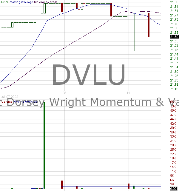 DVLU - First Trust Dorsey Wright Momentum Value ETF 15 minute intraday candlestick chart with less than 1 minute delay