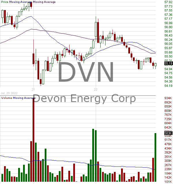 DVN - Devon Energy Corporation 15 minute intraday candlestick chart with less than 1 minute delay