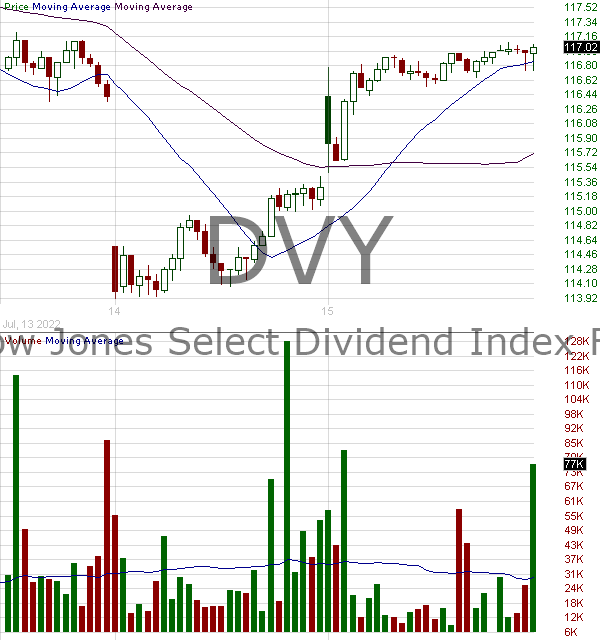 DVY - iShares Select Dividend ETF 15 minute intraday candlestick chart with less than 1 minute delay
