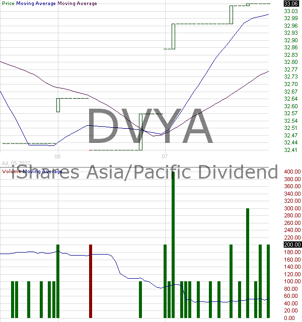 DVYA - iShares Asia - Pacific Dividend 30 Index Fund Exchange Traded Fund 15 minute intraday candlestick chart with less than 1 minute delay