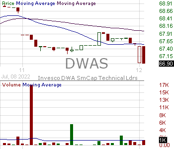 DWAS - Invesco DWA SmallCap Momentum ETF 15 minute intraday candlestick chart with less than 1 minute delay