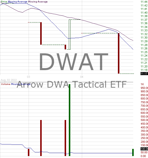 DWAT - Arrow DWA Tactical Macro ETF 15 minute intraday candlestick chart with less than 1 minute delay