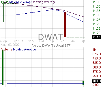 DWAT - Arrow DWA Tactical ETF 15 minute intraday candlestick chart with less than 1 minute delay