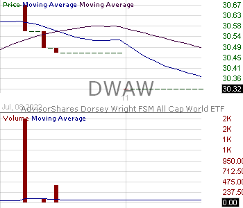 DWAW - AdvisorShares Dorsey Wright FSM All Cap World ETF 15 minute intraday candlestick chart with less than 1 minute delay