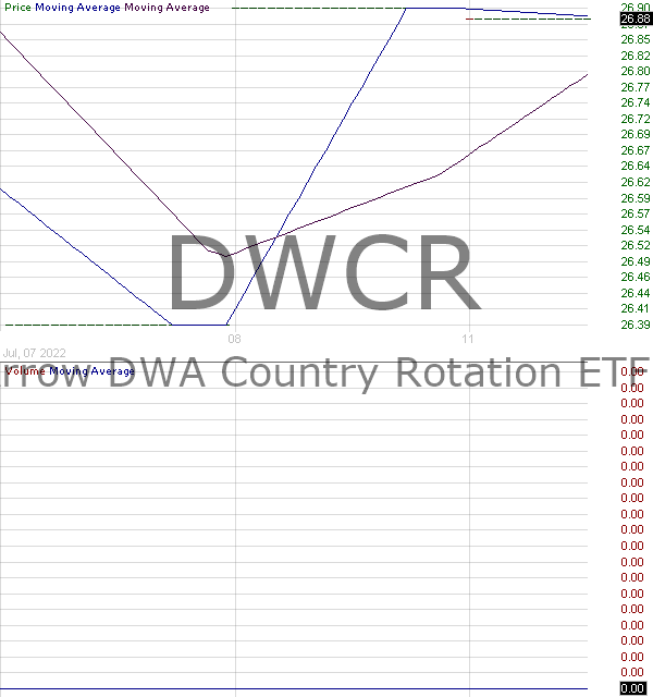 DWCR - Arrow DWA Tactical International ETF 15 minute intraday candlestick chart with less than 1 minute delay