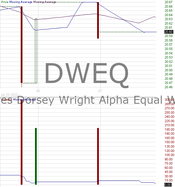 DWEQ - AdvisorShares Dorsey Wright Alpha Equal Weight ETF 15 minute intraday candlestick chart with less than 1 minute delay