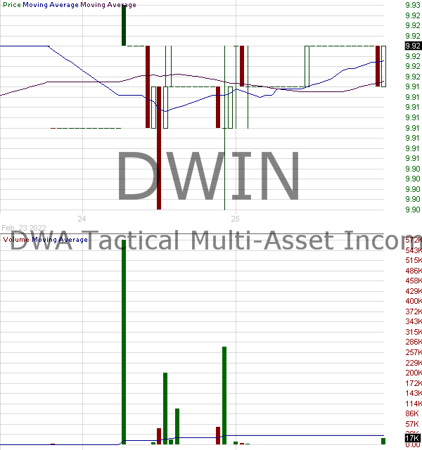 DWIN - Invesco DWA Tactical Multi-Asset Income ETF 15 minute intraday candlestick chart with less than 1 minute delay