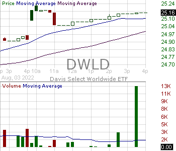 DWLD - Davis Select Worldwide ETF 15 minute intraday candlestick chart with less than 1 minute delay