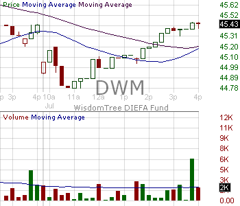 DWM - WisdomTree International Equity Fund 15 minute intraday candlestick chart with less than 1 minute delay