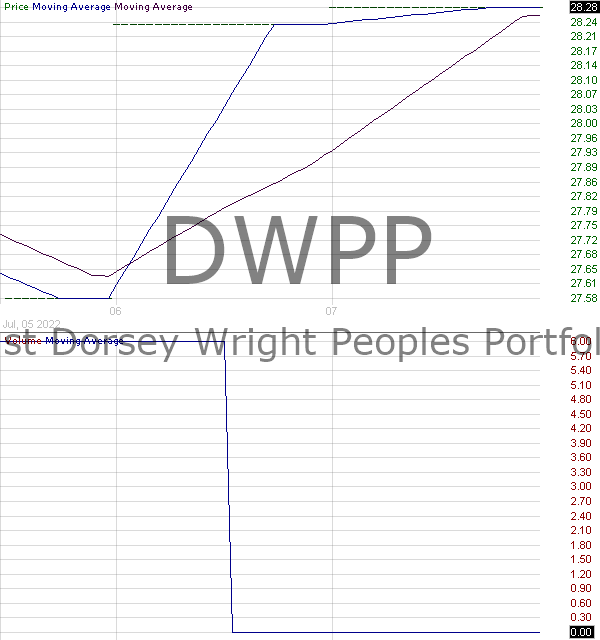DWPP - First Trust Dorsey Wright Peoples Portfolio ETF 15 minute intraday candlestick chart with less than 1 minute delay