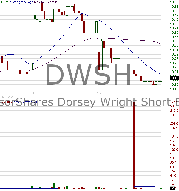 DWSH - AdvisorShares Dorsey Wright Short ETF 15 minute intraday candlestick chart with less than 1 minute delay