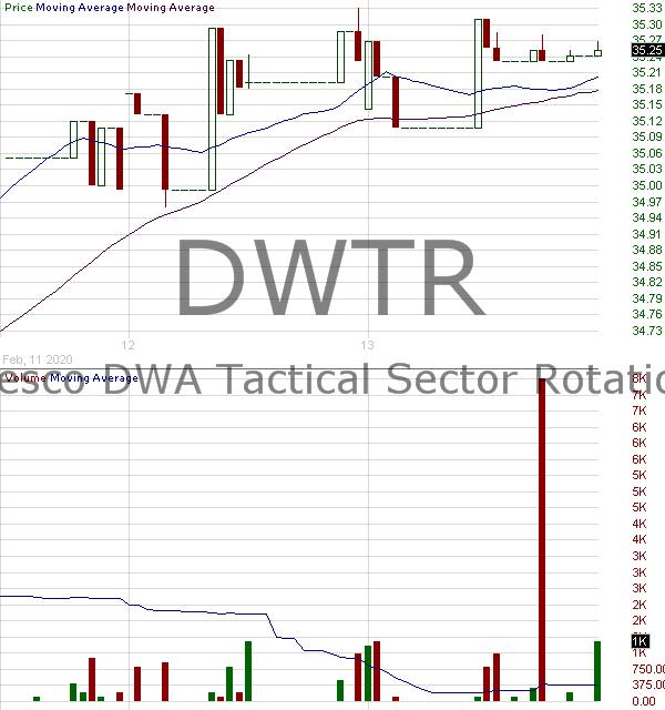 DWTR - Invesco DWA Tactical Sector Rotation ETF 15 minute intraday candlestick chart with less than 1 minute delay