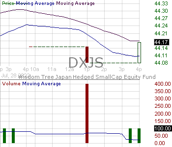 DXJS - WisdomTree Japan Hedged SmallCap Equity Fund 15 minute intraday candlestick chart with less than 1 minute delay
