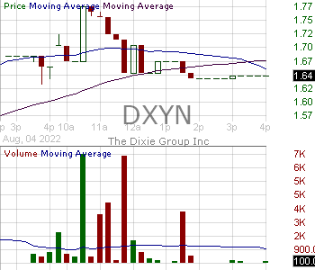 DXYN - The Dixie Group Inc. 15 minute intraday candlestick chart with less than 1 minute delay