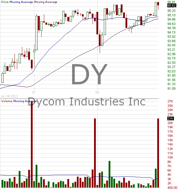 DY - Dycom Industries Inc. 15 minute intraday candlestick chart with less than 1 minute delay