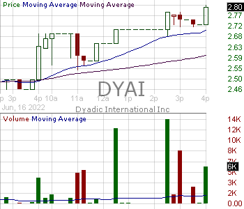 DYAI - Dyadic International Inc. 15 minute intraday candlestick chart with less than 1 minute delay