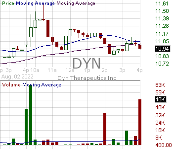 DYN - Dyne Therapeutics Inc. 15 minute intraday candlestick chart with less than 1 minute delay