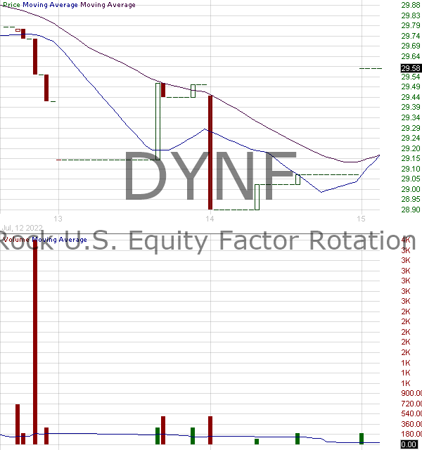 DYNF - BlackRock U.S. Equity Factor Rotation ETF 15 minute intraday candlestick chart with less than 1 minute delay