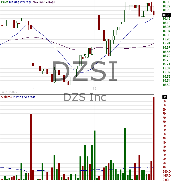 DZSI - DZS Inc. 15 minute intraday candlestick chart with less than 1 minute delay