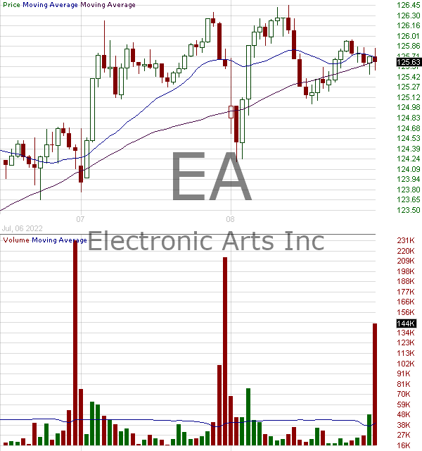 EA - Electronic Arts Inc. 15 minute intraday candlestick chart with less than 1 minute delay