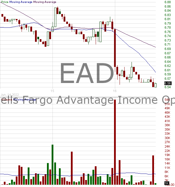 EAD - Wells Fargo Income Opportunities Fund Common Shares 15 minute intraday candlestick chart with less than 1 minute delay