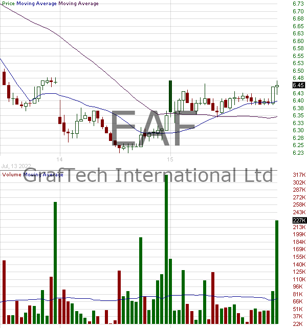 EAF - GrafTech International Ltd. 15 minute intraday candlestick chart with less than 1 minute delay