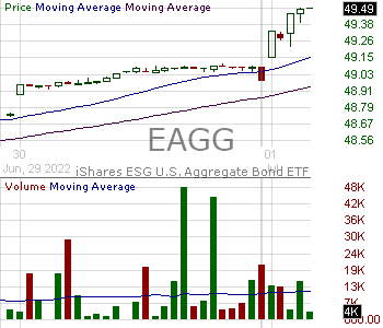 EAGG - iShares ESG Aware U.S. Aggregate Bond ETF 15 minute intraday candlestick chart with less than 1 minute delay