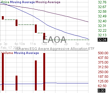 EAOA - iShares ESG Aware Aggressive Allocation ETF 15 minute intraday candlestick chart with less than 1 minute delay