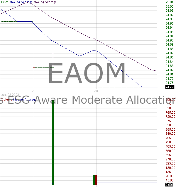 EAOM - iShares ESG Aware Moderate Allocation ETF 15 minute intraday candlestick chart with less than 1 minute delay